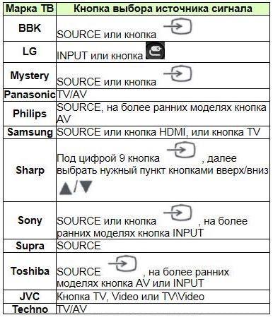 Пульт МТС ТВ - инструкция по настройке и разблокировке
